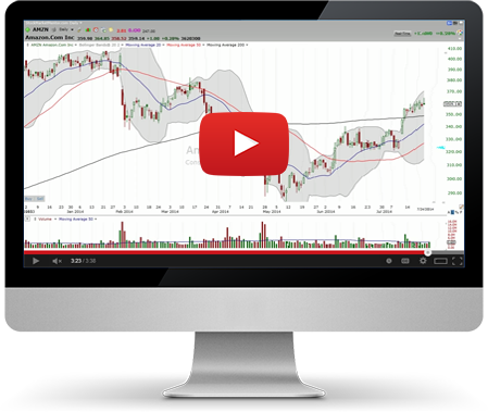Technical Analysis Chart | Stock Market Chart Analysis