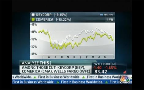 Analyze This!: Citigroup's 'Buy' on Cisco