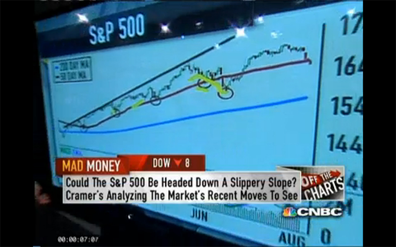 S&P drops below 50-day moving average