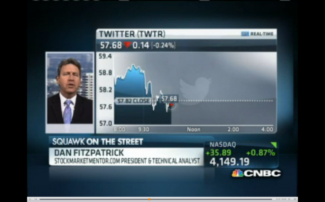 Twitter almost almost impossible to value? Analyst